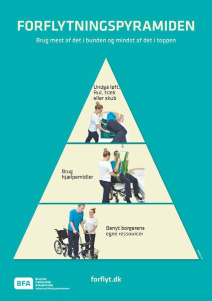 Forflytningspyramiden